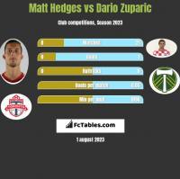 Matt Hedges vs Dario Zuparic h2h player stats