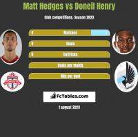 Matt Hedges vs Doneil Henry h2h player stats