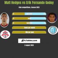 Matt Hedges vs Erik Fernando Godoy h2h player stats