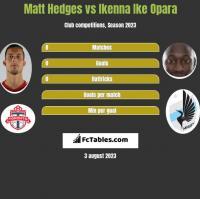 Matt Hedges vs Ikenna Ike Opara h2h player stats
