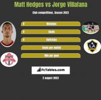 Matt Hedges vs Jorge Villafana h2h player stats