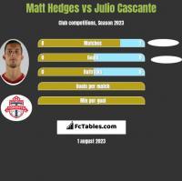 Matt Hedges vs Julio Cascante h2h player stats