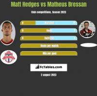 Matt Hedges vs Matheus Bressan h2h player stats