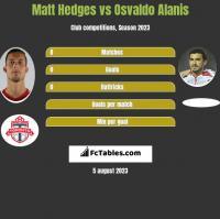Matt Hedges vs Osvaldo Alanis h2h player stats