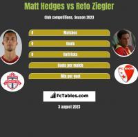 Matt Hedges vs Reto Ziegler h2h player stats