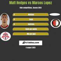 Matt Hedges vs Marcos Lopez h2h player stats