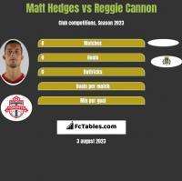 Matt Hedges vs Reggie Cannon h2h player stats