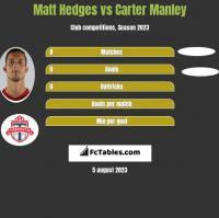 Matt Hedges vs Carter Manley h2h player stats