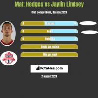 Matt Hedges vs Jaylin Lindsey h2h player stats