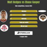 Matt Hedges vs Chase Gasper h2h player stats