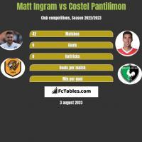 Matt Ingram vs Costel Pantilimon h2h player stats