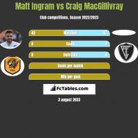 Matt Ingram vs Craig MacGillivray h2h player stats