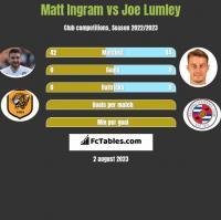 Matt Ingram vs Joe Lumley h2h player stats