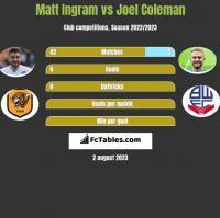 Matt Ingram vs Joel Coleman h2h player stats