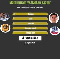 Matt Ingram vs Nathan Baxter h2h player stats