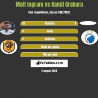 Matt Ingram vs Kamil Grabara h2h player stats
