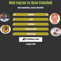 Matt Ingram vs Ryan Schofield h2h player stats