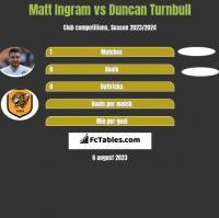 Matt Ingram vs Duncan Turnbull h2h player stats