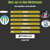 Matt Jay vs Alan McCormack h2h player stats