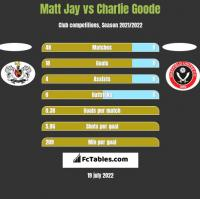 Matt Jay vs Charlie Goode h2h player stats