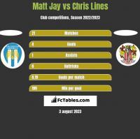 Matt Jay vs Chris Lines h2h player stats