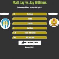 Matt Jay vs Jay Williams h2h player stats