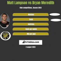Matt Lampson vs Bryan Meredith h2h player stats