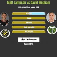 Matt Lampson vs David Bingham h2h player stats