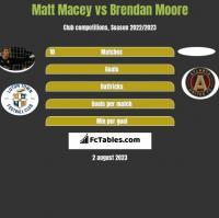Matt Macey vs Brendan Moore h2h player stats