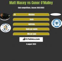Matt Macey vs Conor O'Malley h2h player stats