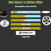 Matt Macey vs Dimitar Mitov h2h player stats