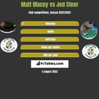 Matt Macey vs Jed Steer h2h player stats