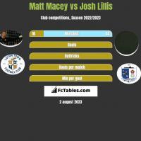 Matt Macey vs Josh Lillis h2h player stats