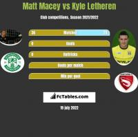 Matt Macey vs Kyle Letheren h2h player stats