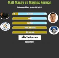 Matt Macey vs Magnus Norman h2h player stats