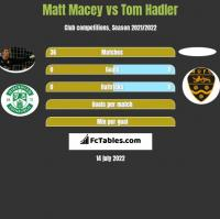 Matt Macey vs Tom Hadler h2h player stats