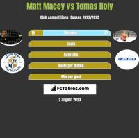 Matt Macey vs Tomas Holy h2h player stats