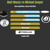 Matt Macey vs Michael Cooper h2h player stats