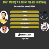 Matt McKay vs Aaron Amadi Holloway h2h player stats