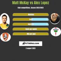 Matt McKay vs Alex Lopez h2h player stats
