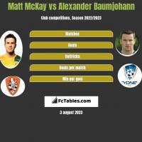 Matt McKay vs Alexander Baumjohann h2h player stats