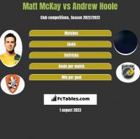 Matt McKay vs Andrew Hoole h2h player stats