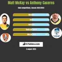 Matt McKay vs Anthony Caceres h2h player stats