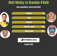 Matt McKay vs Brandon O'Neill h2h player stats