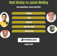 Matt McKay vs Jacob Melling h2h player stats