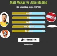 Matt McKay vs Jake McGing h2h player stats