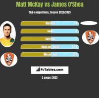 Matt McKay vs James O'Shea h2h player stats