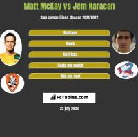 Matt McKay vs Jem Karacan h2h player stats