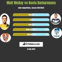 Matt McKay vs Kosta Barbarouses h2h player stats