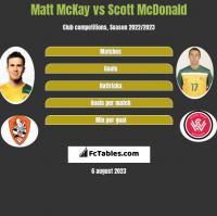Matt McKay vs Scott McDonald h2h player stats